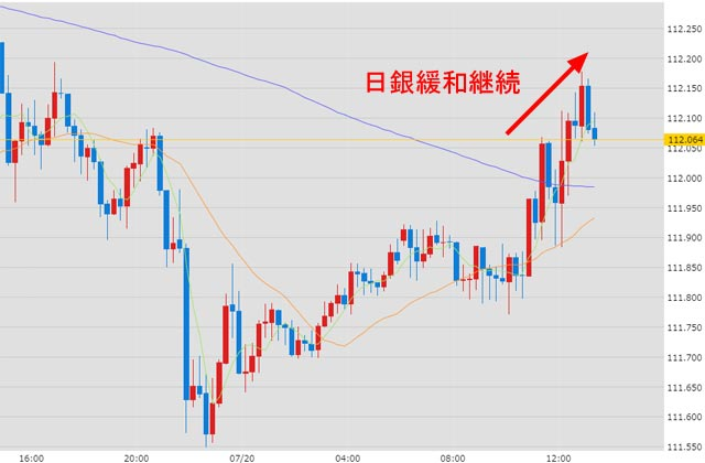日銀金融政策決定会合後のドル円チャート