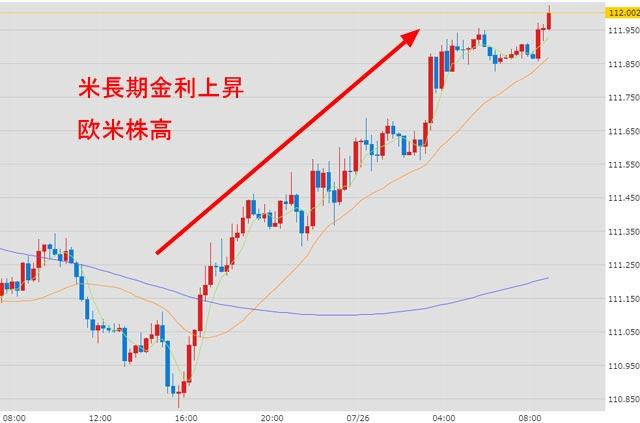 7月26日のドル円為替チャート