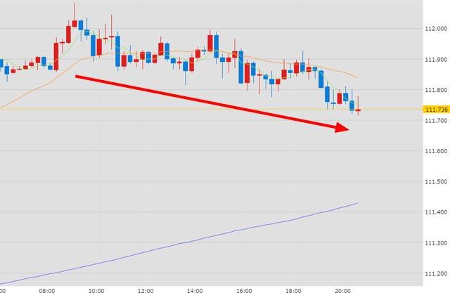 7月26日FOMC(米連邦公開市場委員会)前のドル円チャート