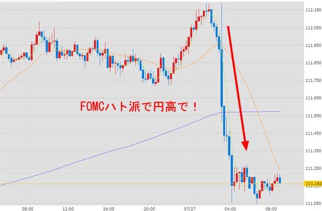 7月27日のドル円為替チャート