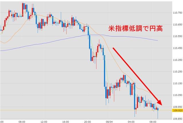 8月4日のドル円為替チャート