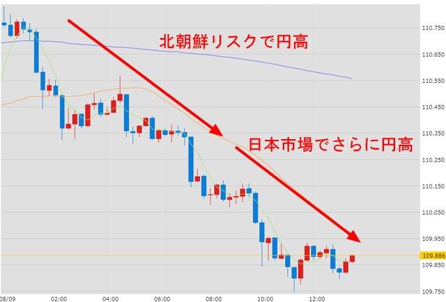 8月9日ドル円為替チャート13時