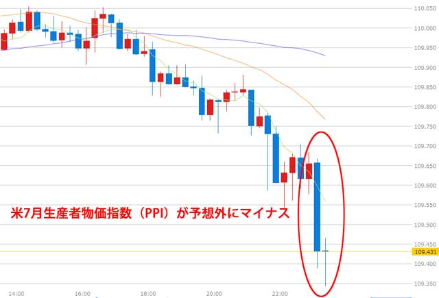 7月生産者物価指数(PPI)が予想外にマイナスドル円チャート