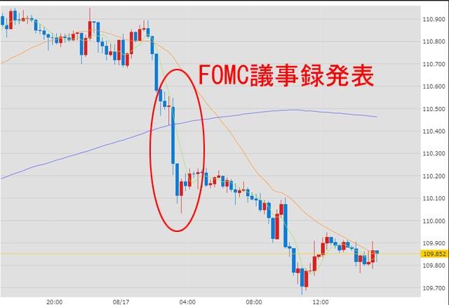 FOMC(米連邦公開市場委員会)議事録発表後のドル円為替チャート