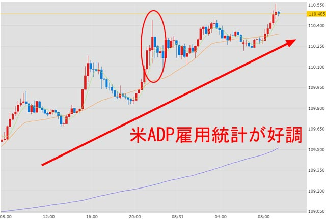8月31日のドル円為替チャート