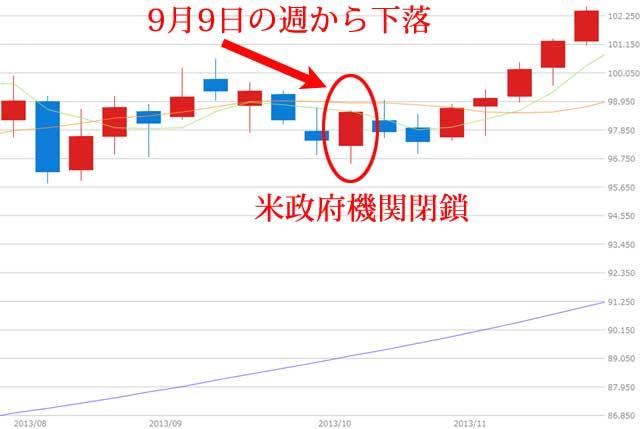 2013年ドル円為替チャート