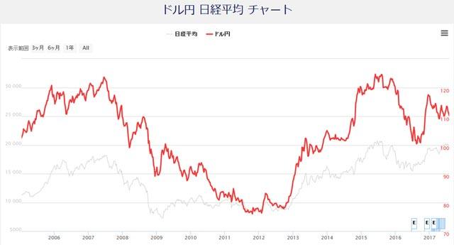 ドル円と日経平均のチャート