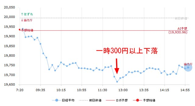 8月9日の日経平均チャート
