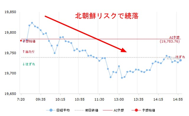8月10日の日経平均チャート