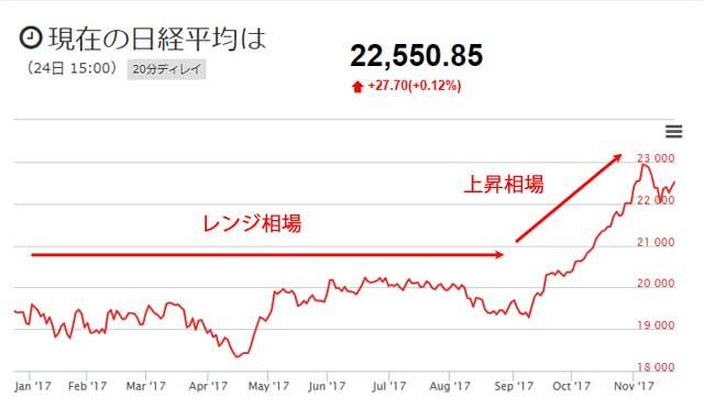 日経平均2017年チャート11月まで