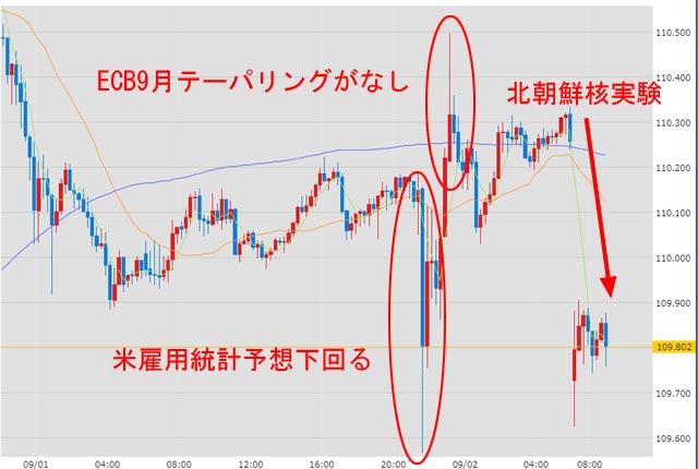 9月4日のドル円為替チャート