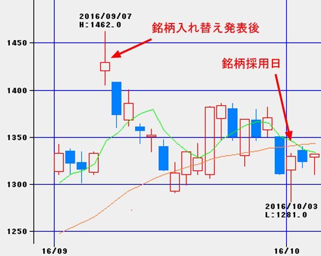 2016年9月楽天株価