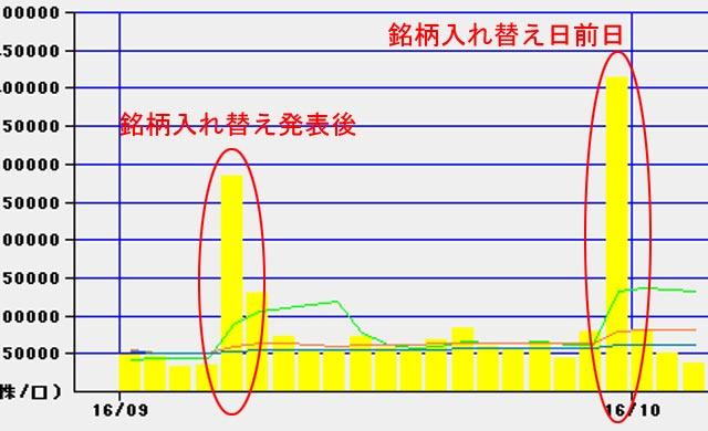 2016年9月の楽天の取引量