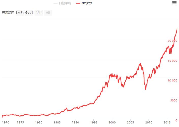 NYダウとは - 投資の森 ドル円・日経平均ブログ