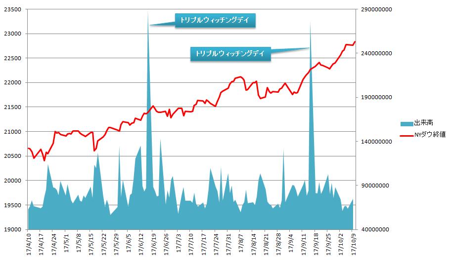 株価 ニューヨーク ダウ