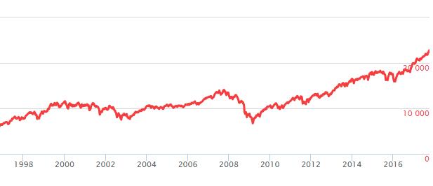 NYダウチャート 過去20年