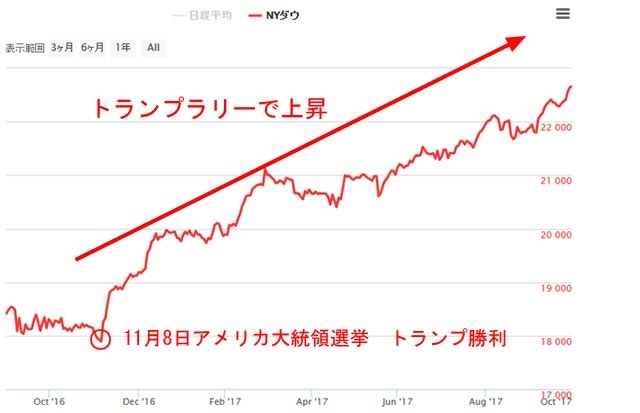 トランプラリーのNYダウの上昇チャート