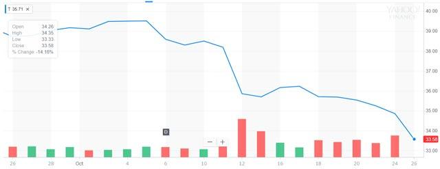 AT&Tの過去1ヶ月の株価チャート