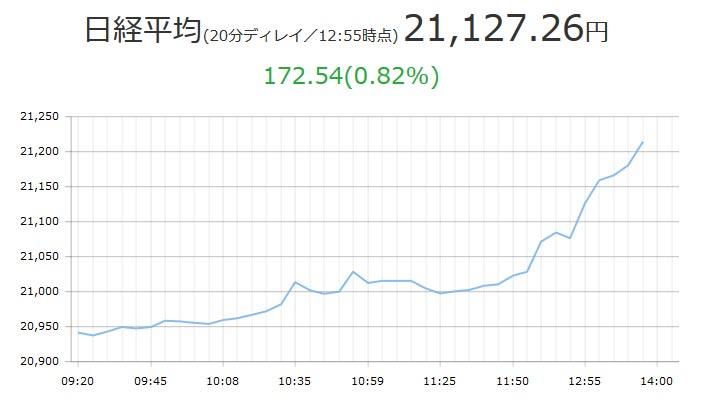 日経平均が21200円超えた10月13日のチャート
