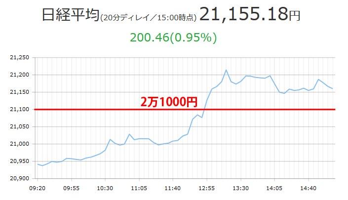 日経平均2万1000円越え10月13日チャート