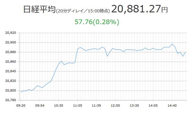 10月11日日経平均最高値更新チャート