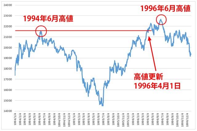 日経平均1994年から1996年のチャート
