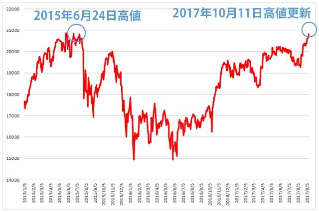 日経平均2015年から2017年のチャート