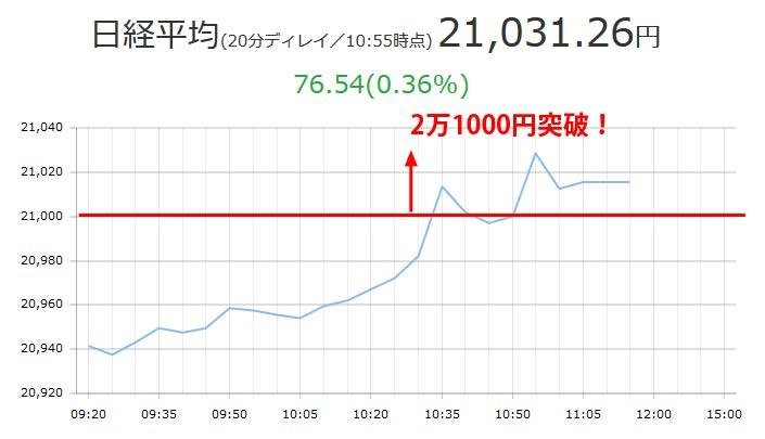 10月13日日経平均2万1000円越えチャート