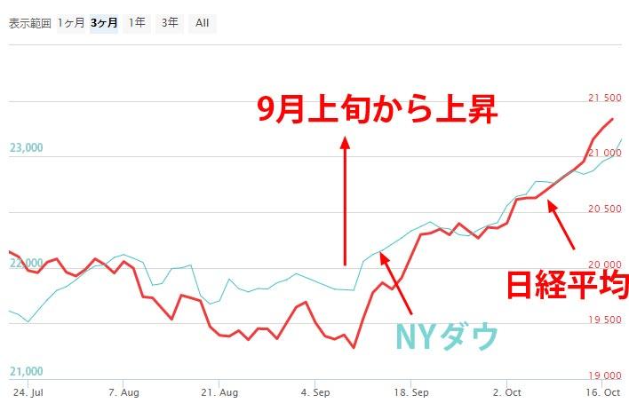 日経平均とNYダウの株価チャート(3ヶ月)171019
