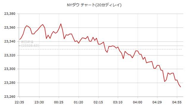 10月23日のNYダウのチャート