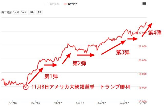 トランプラリーでのNYダウの上昇詳細チャート