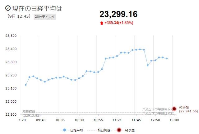 11月9日の日経平均チャート