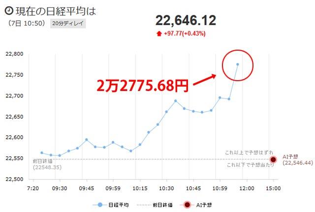 日経平均チャート11月7日