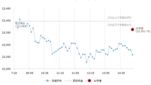 日経平均チャート11月20日大引け