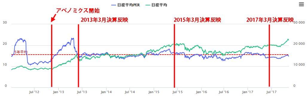 日経平均PERの企業利益によるPERの低下時期