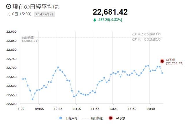 11月10日の日経平均チャート