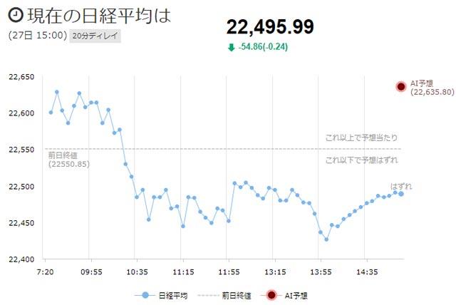 日経平均チャート11月27日大引け