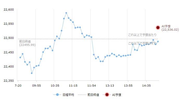 日経平均チャート11月28日