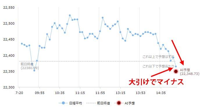 日経平均チャート11月14日大引け