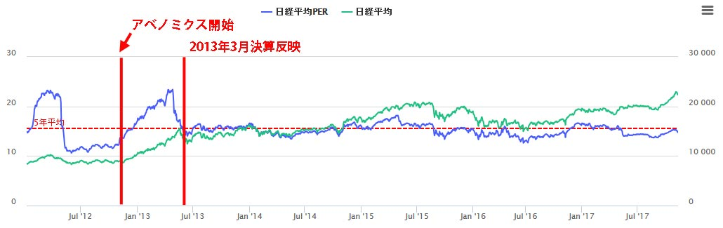 日経平均PERチャート2012年から