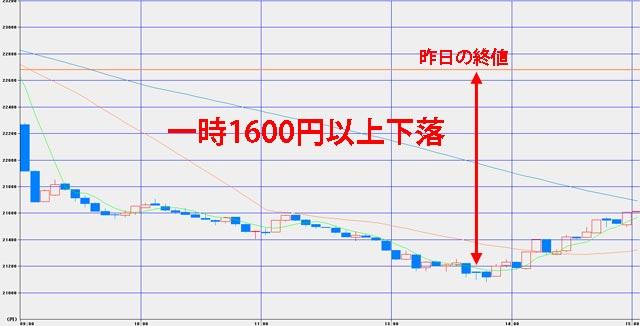 2018年2月6日日経平均チャート 1600円以上大幅下落