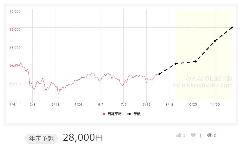 日経予想メーカー2018年年末予想2万8000円