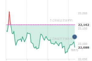 4月23日日経平均株価チャート
