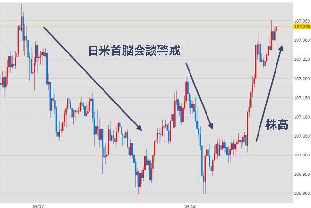 4月17日のドル円為替チャート