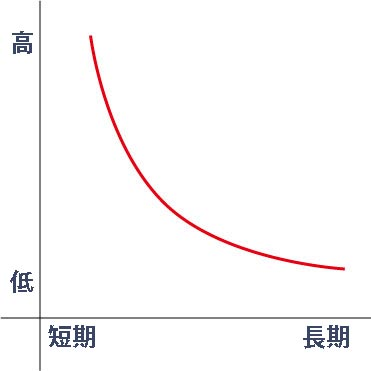 逆イールドカーブのグラフ例