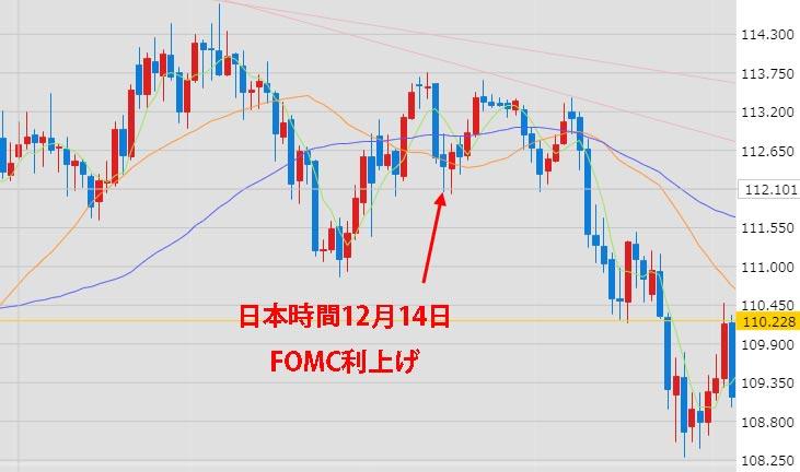 2017年12月13日FOMC前後のドル円チャート