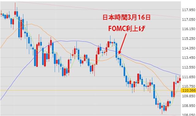 2017年3月15日FOMC前後のドル円チャート