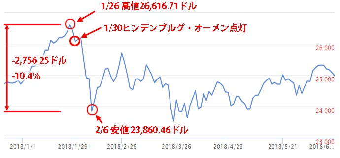 2018年2月の暴落時のNYダウのチャートとヒンデンブルグ・オーメン