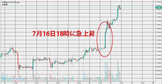 7月17日チャート ビットコイン急上昇で75万円超え