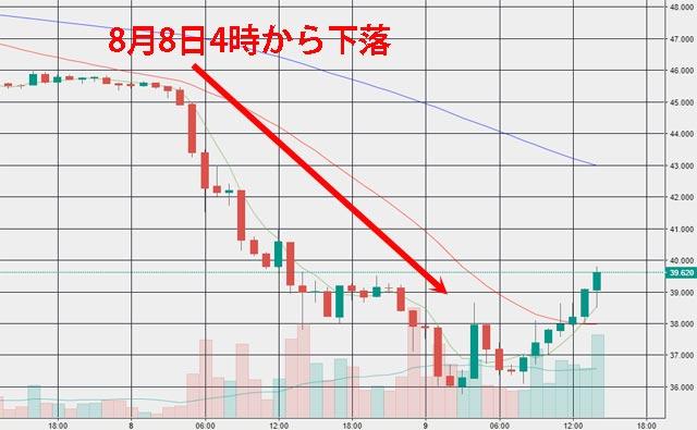 リップル(XRP)チャート1時間足 暴落一時36円台